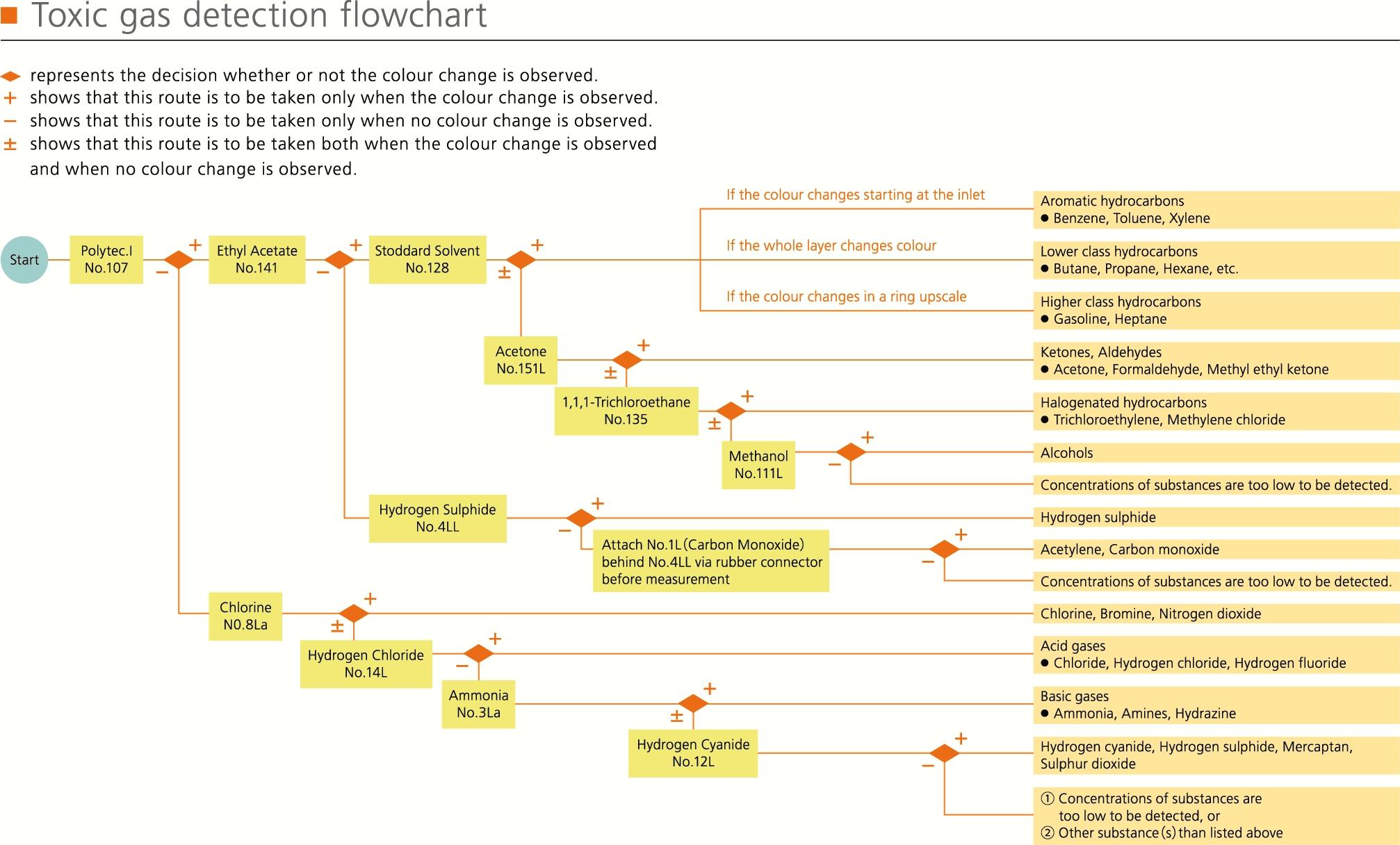 Gastec TG1 Kit flowchart